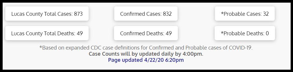 Lucas County Coronavirus Cases 4/22/20